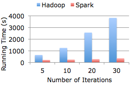 Logistic regression performance in Spark vs Hadoop