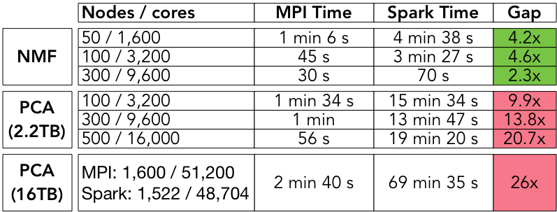 run_time_gap_table